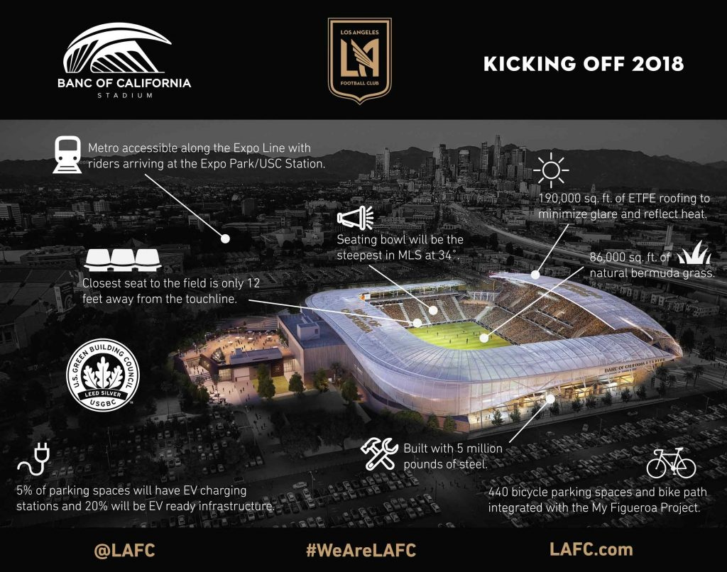 Banc Of California Stadium Facts | Los Angeles Football Club - Banc Of California Stadium Map