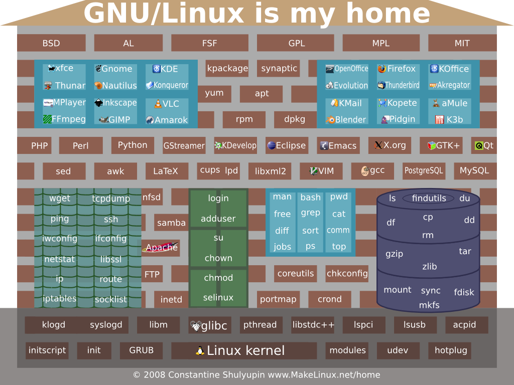 Gnu/linux Is My Home - Linux Kernel Map In Printable Pdf