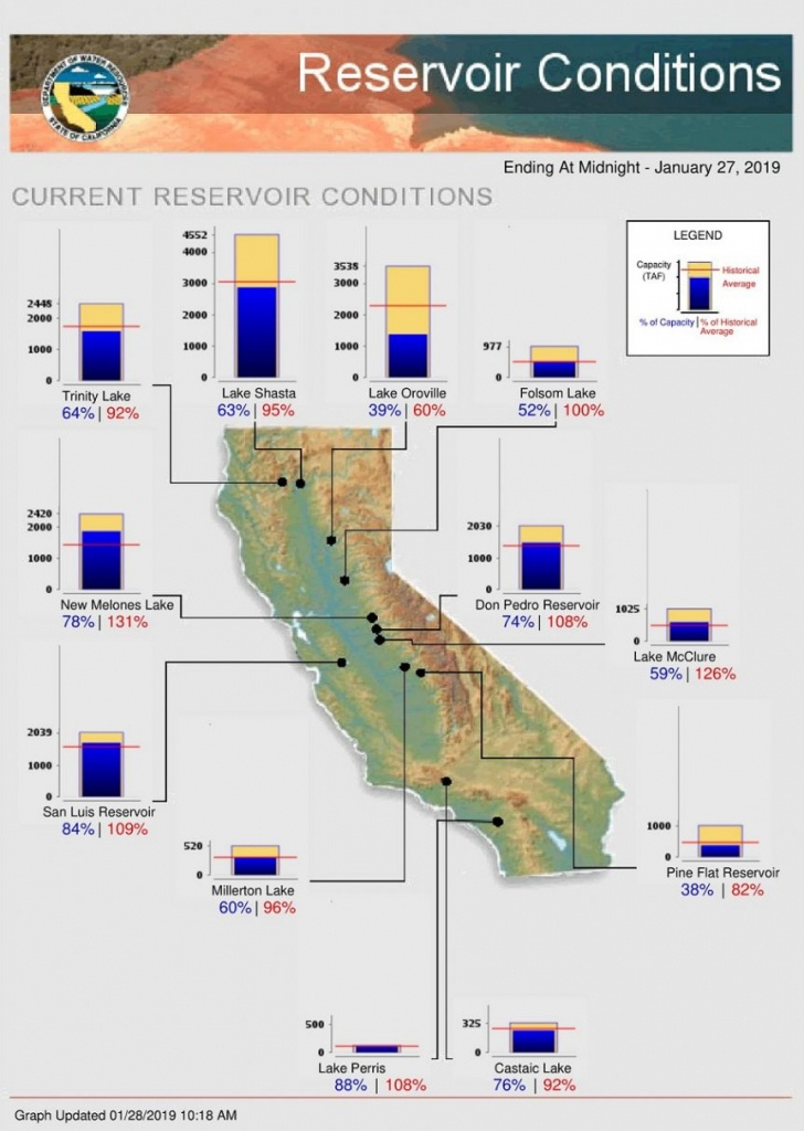 January Storms Bolster California Water Supplies | Agnet West - California Reservoirs Map