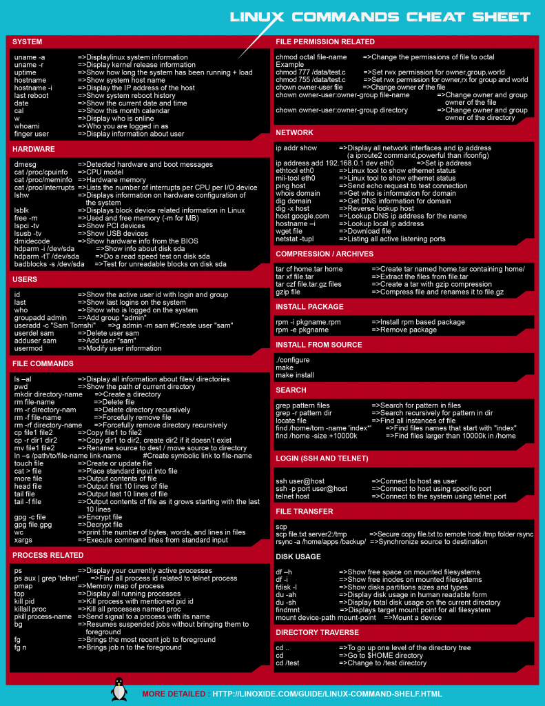 Linux Commands Cheat Sheet In Black & White | Rpi | Linux Operating - Linux Kernel Map In Printable Pdf