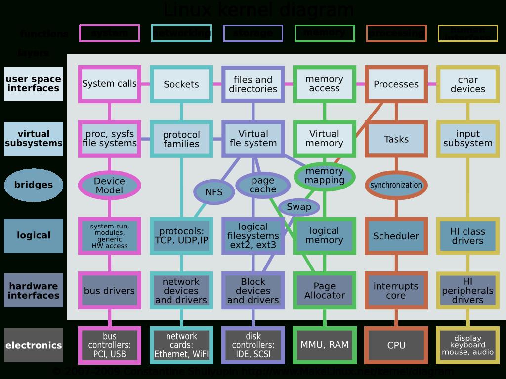 Linux_Kernel_Diagram | Linux | Linux Kernel, Linux Operating System - Linux Kernel Map In Printable Pdf