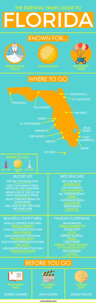 The Essential Travel Guide To Florida (Infographic) | Travel Guides - Florida Vacation Destinations Map
