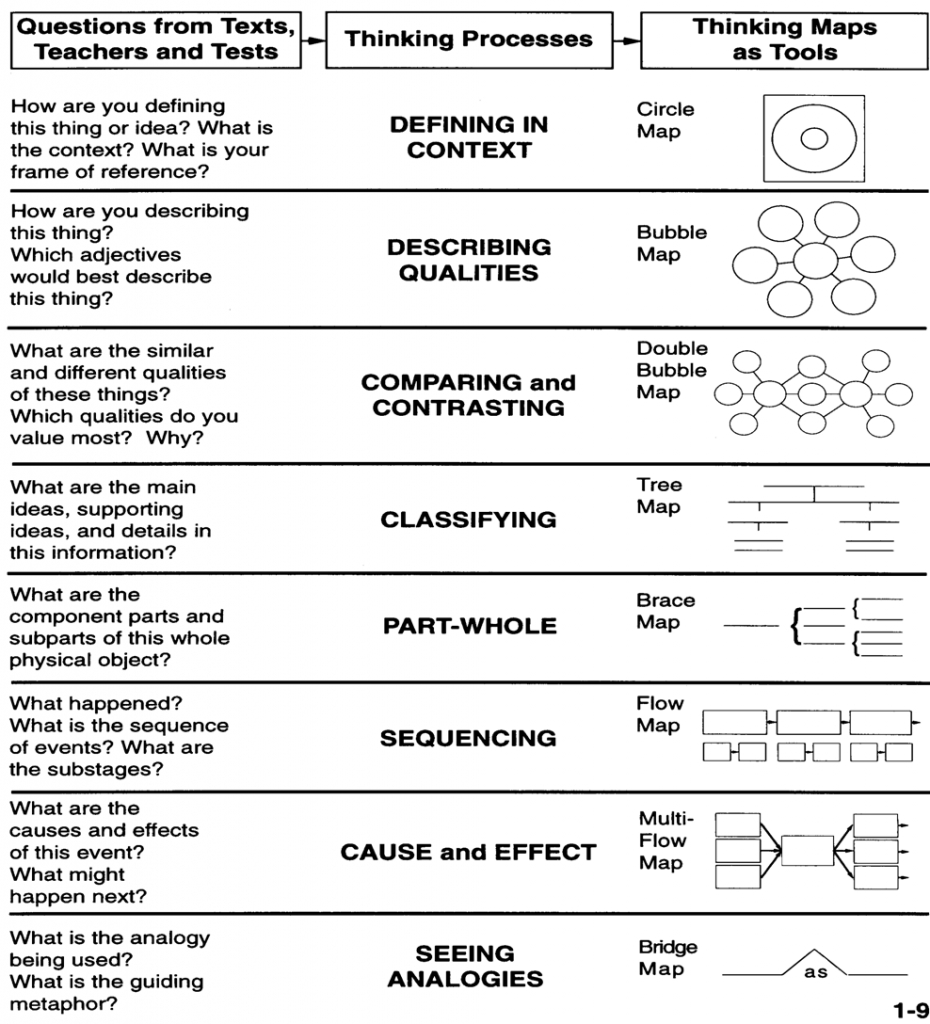 Thinking Maps - This Would Be A Great Reference Sheet For Students - Free Printable Thinking Maps Templates