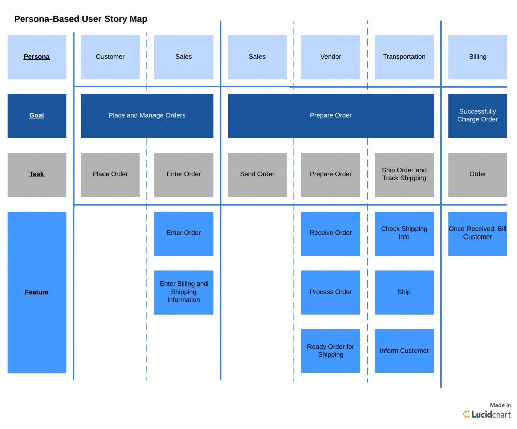 User Story Mapping And How To Use It | Lucidchart - Free Printable Story Map