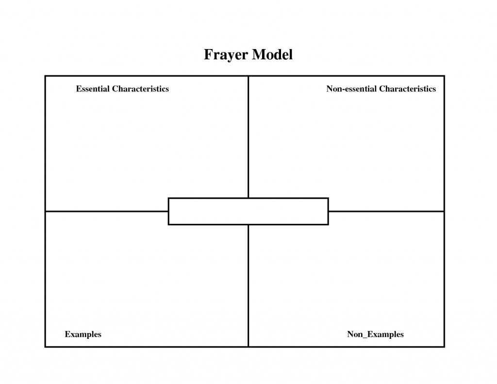 Word Maps Template - Koman.mouldings.co - Vocabulary Maps Printable Free